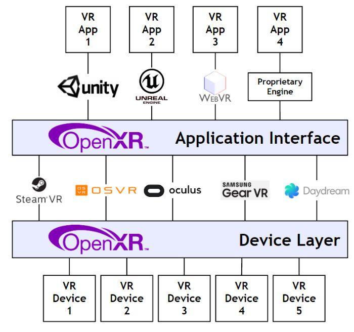 OpenXR's cross-platform virtual reality standard.