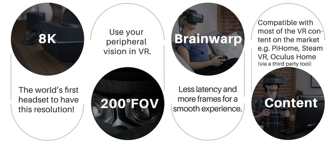 Graphic from Pimax's Kickstarter campaign about their 8k virtual reality headset.